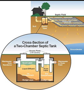 Septic Tank Service - AAP All American Plumbing