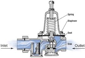 AAP-All American Plumbing - Pressure Reugulator