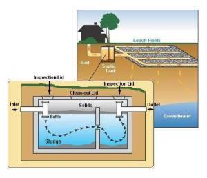 Septic Pumping Jurupa Valley, California