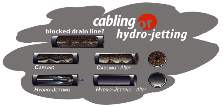 AAP-HS_Services Catalog_Drain Cleaning-Cabling or Hydro Jetting